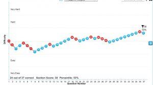 gmat-daniel-fortunato-quant-section-graph